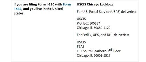 Mailing address for green card - Immigration forums for visa
